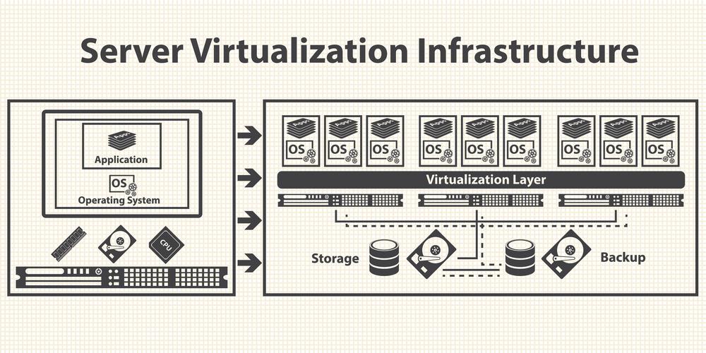 vps хостинг виртуализация